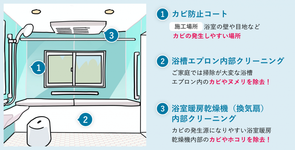 1.カビ防止コート、浴室の壁や目池などカビの発生しやすい場所2.浴槽エプロン内部クリーニング、ご家庭では掃除が大変な浴槽エプロン内のカビやヌメリを除去3.浴室暖房乾燥機(換気扇)内部クリーニング、カビの発生源になりやすい浴室暖房乾燥機内部のカビやホコリを除去!